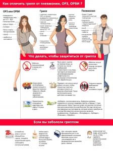 Как отличить грипп от пневмонии, ОРЗ, ОРВИ